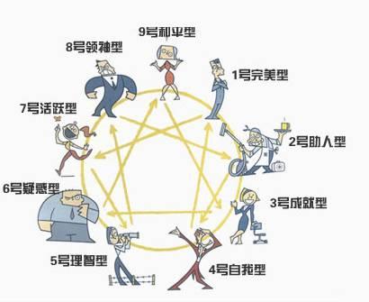 九型人格分析,看你适合哪种工作?
